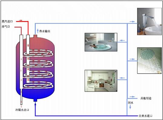 浮动盘管式容积换热器图片