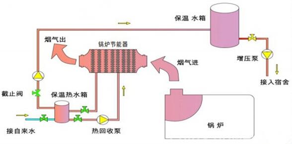锅炉鼓风机接线图