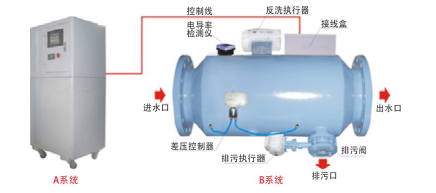 智能PCC水质处理站